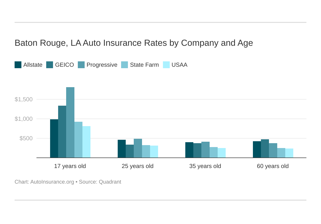 Baton Rouge, LA Auto Insurance Rates by Company and Age