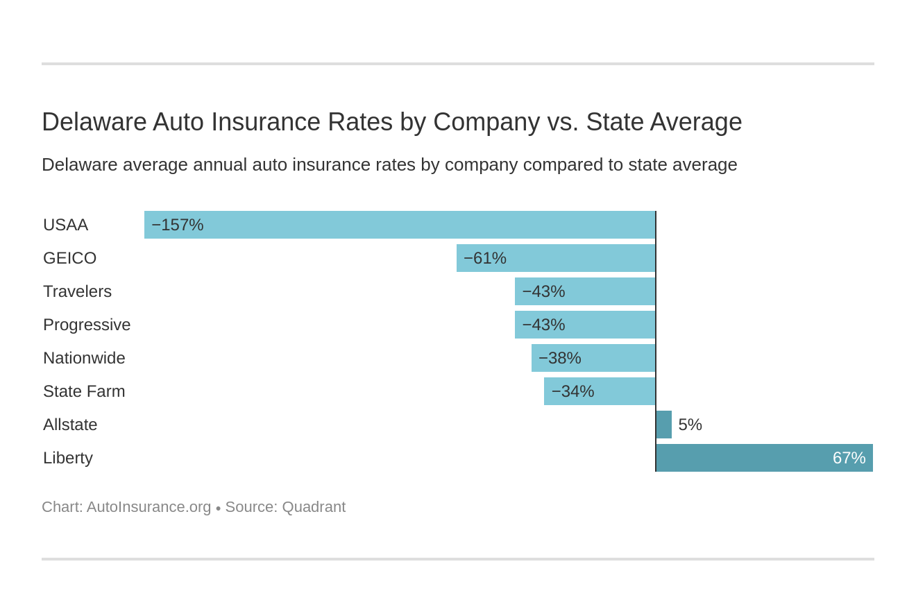 Delaware Auto Insurance Rates by Company vs. State Average
