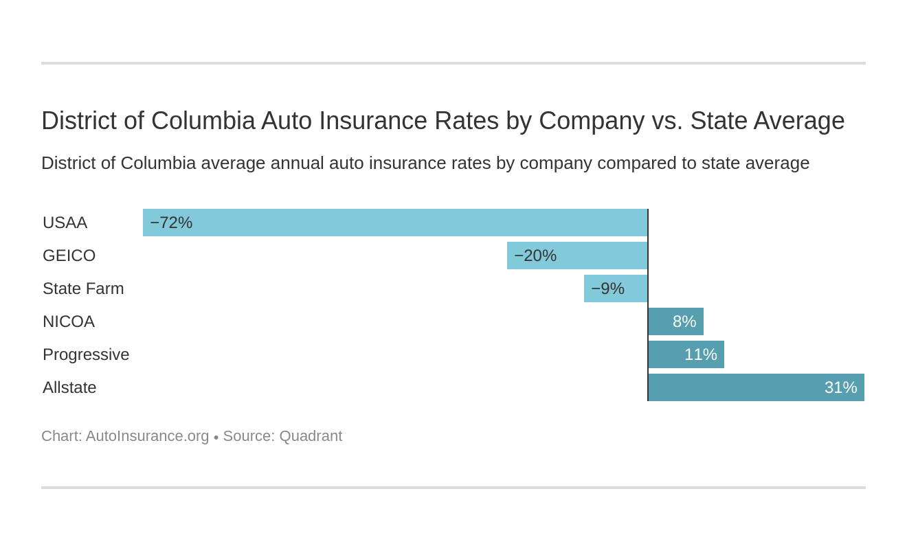 District of Columbia Auto Insurance Rates by Company vs. State Average