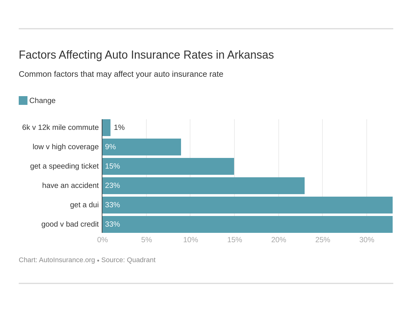 Factors Affecting Auto Insurance Rates in Arkansas