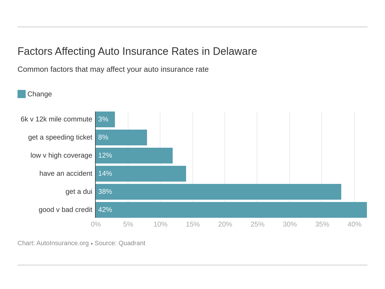 Factors Affecting Auto Insurance Rates in Delaware