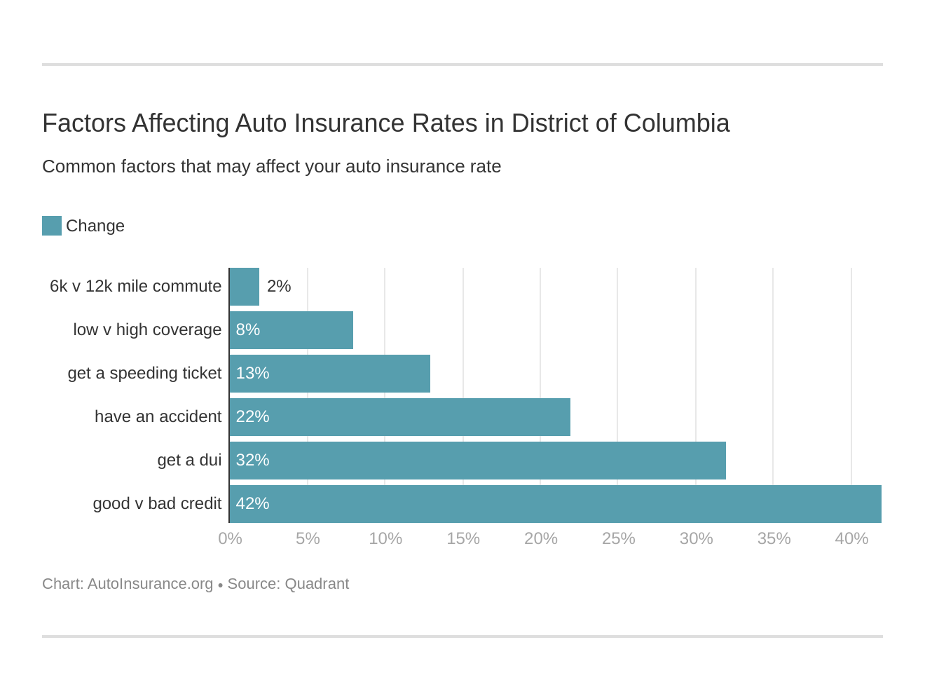 Factors Affecting Auto Insurance Rates in District of Columbia