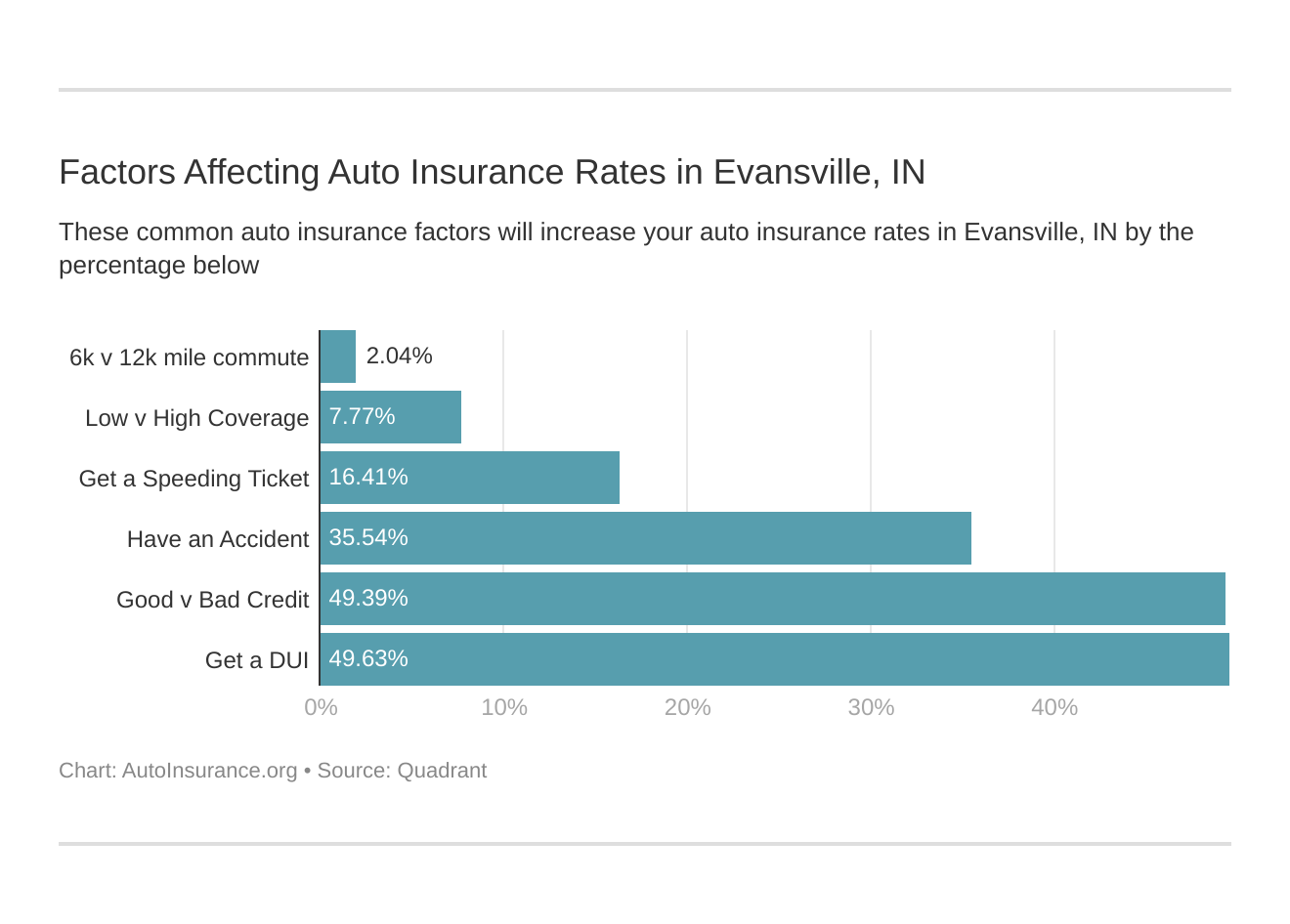 Factors Affecting Auto Insurance Rates in Evansville, IN