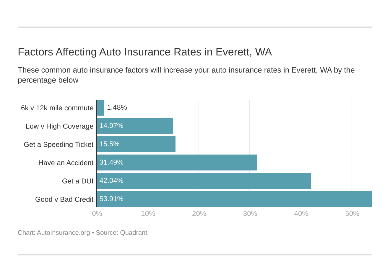 Factors Affecting Auto Insurance Rates in Everett, WA