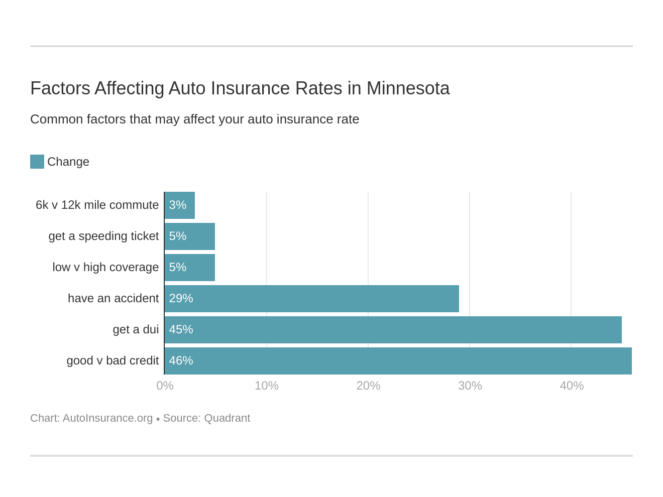 Factors Affecting Auto Insurance Rates in Minnesota