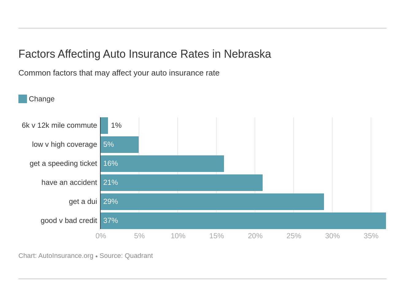 Factors Affecting Auto Insurance Rates in Nebraska