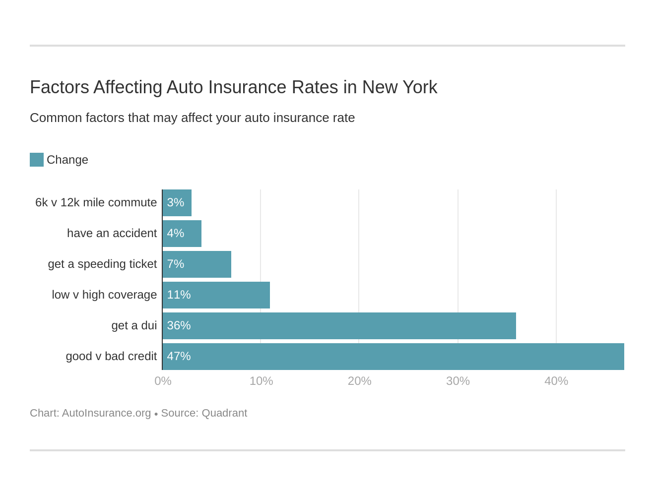 Factors Affecting Auto Insurance Rates in New York