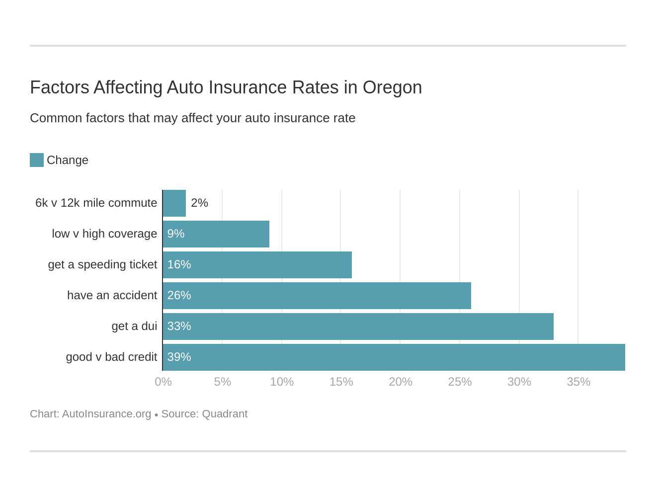 Factors Affecting Auto Insurance Rates in Oregon