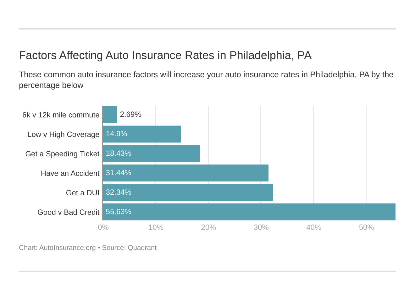 Factors Affecting Auto Insurance Rates in Philadelphia, PA