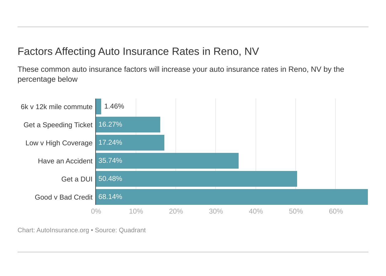 Factors Affecting Auto Insurance Rates in Reno, NV