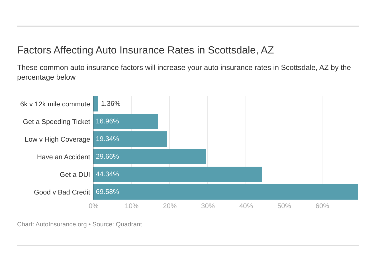 Factors Affecting Auto Insurance Rates in Scottsdale, AZ