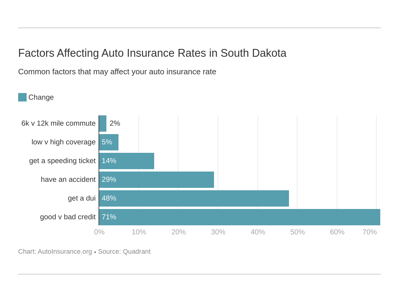 Factors Affecting Auto Insurance Rates in South Dakota