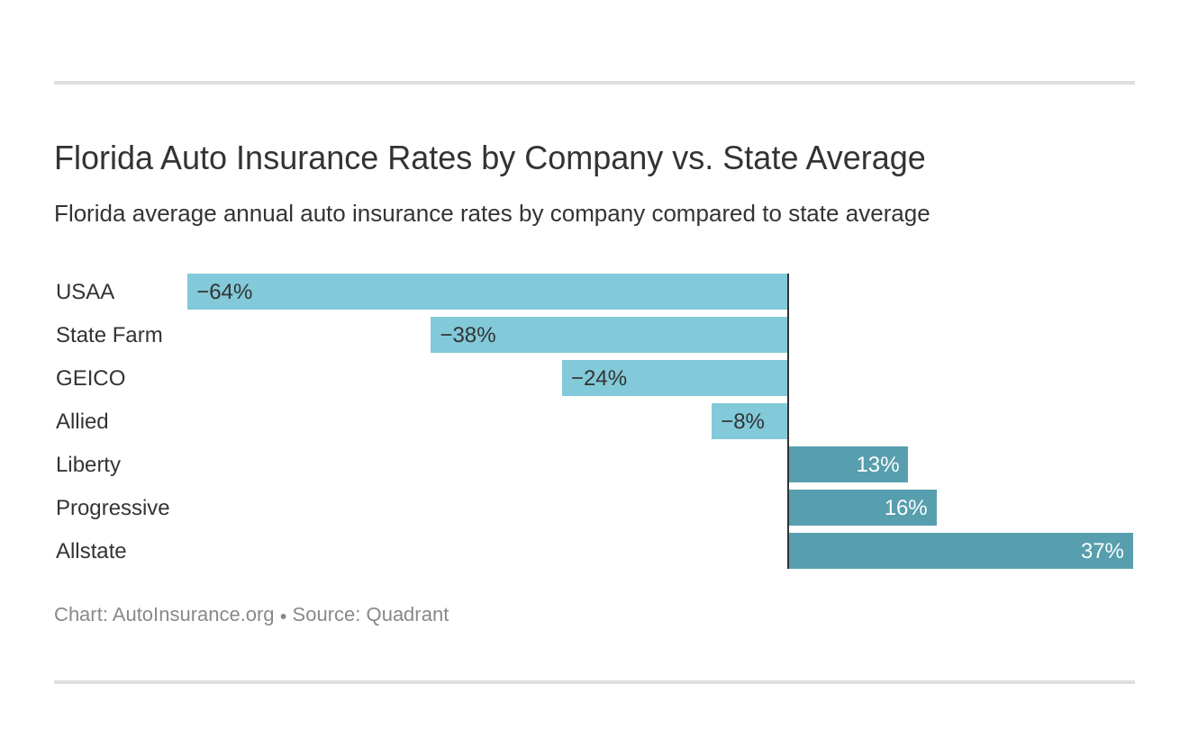 Florida Auto Insurance Rates by Company vs. State Average