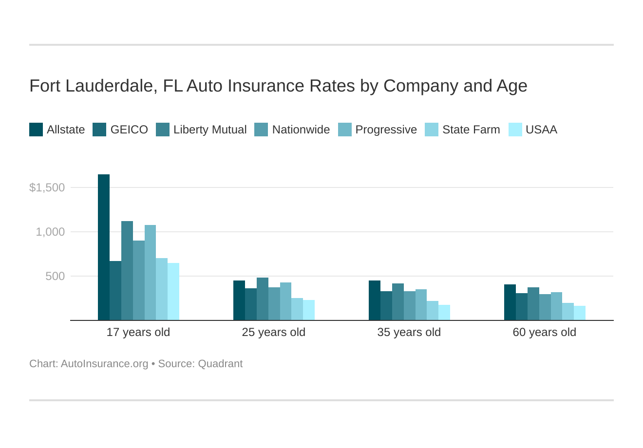 Fort Lauderdale, FL Auto Insurance Rates by Company and Age