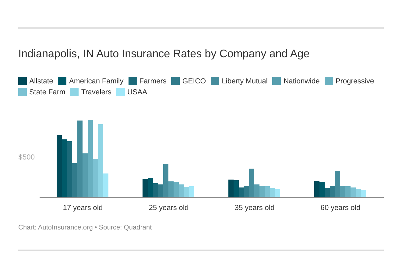 Indianapolis, IN Auto Insurance Rates by Company and Age