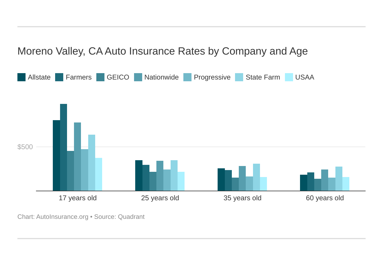 Moreno Valley, CA Auto Insurance Rates by Company and Age