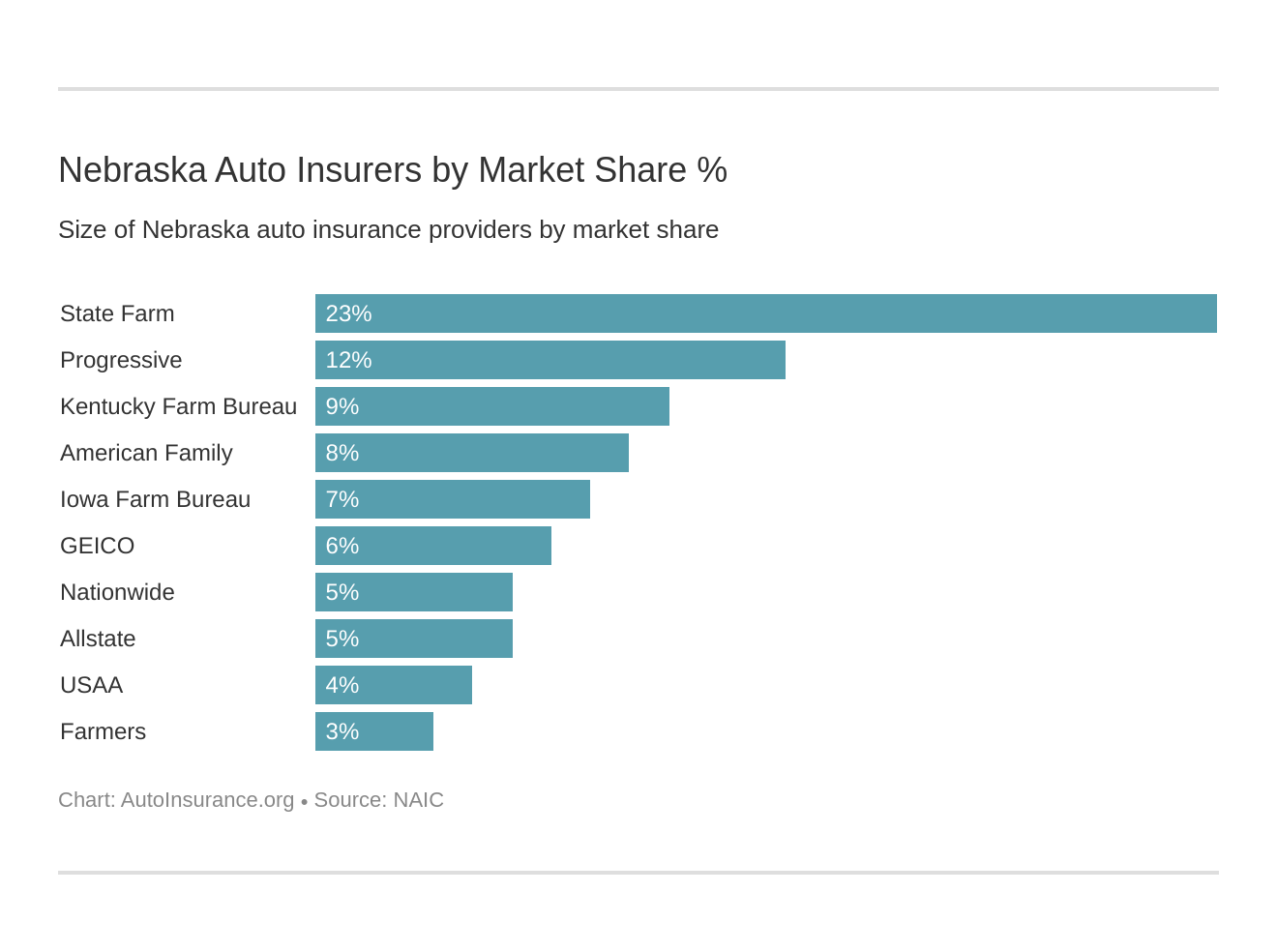 Nebraska Auto Insurers by Market Share %