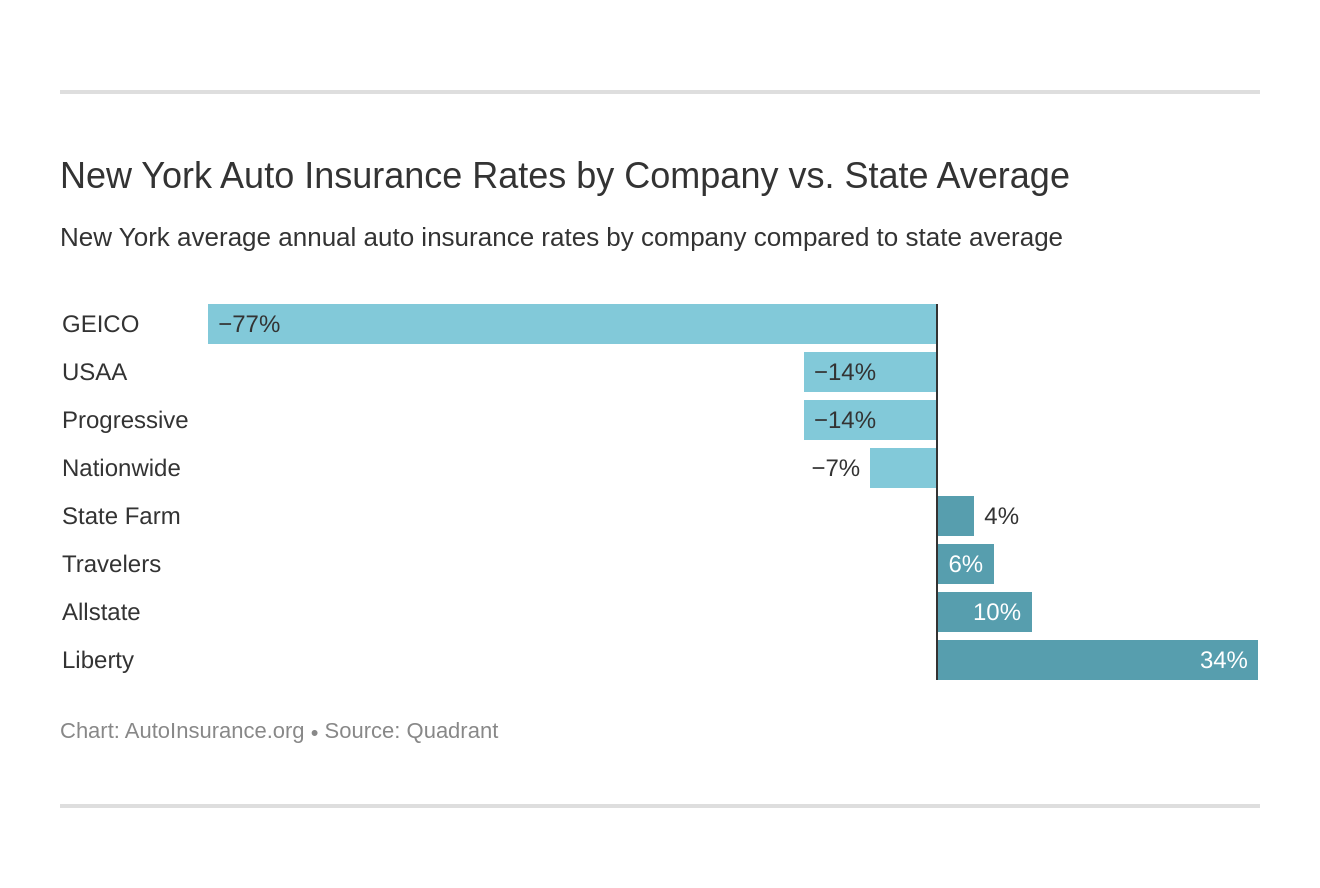 New York Auto Insurance Rates by Company vs. State Average