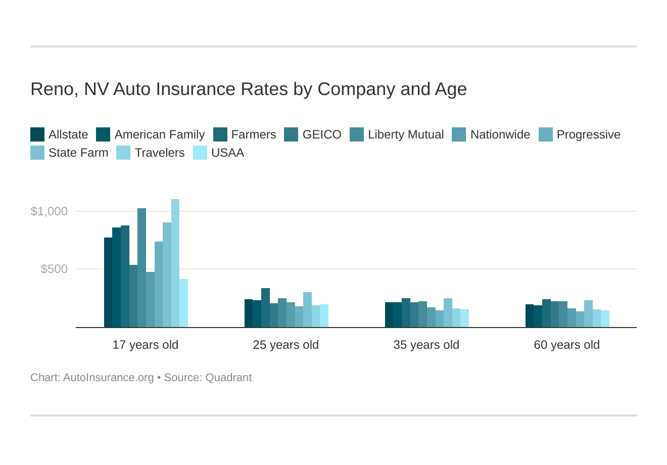Reno, NV Auto Insurance Rates by Company and Age