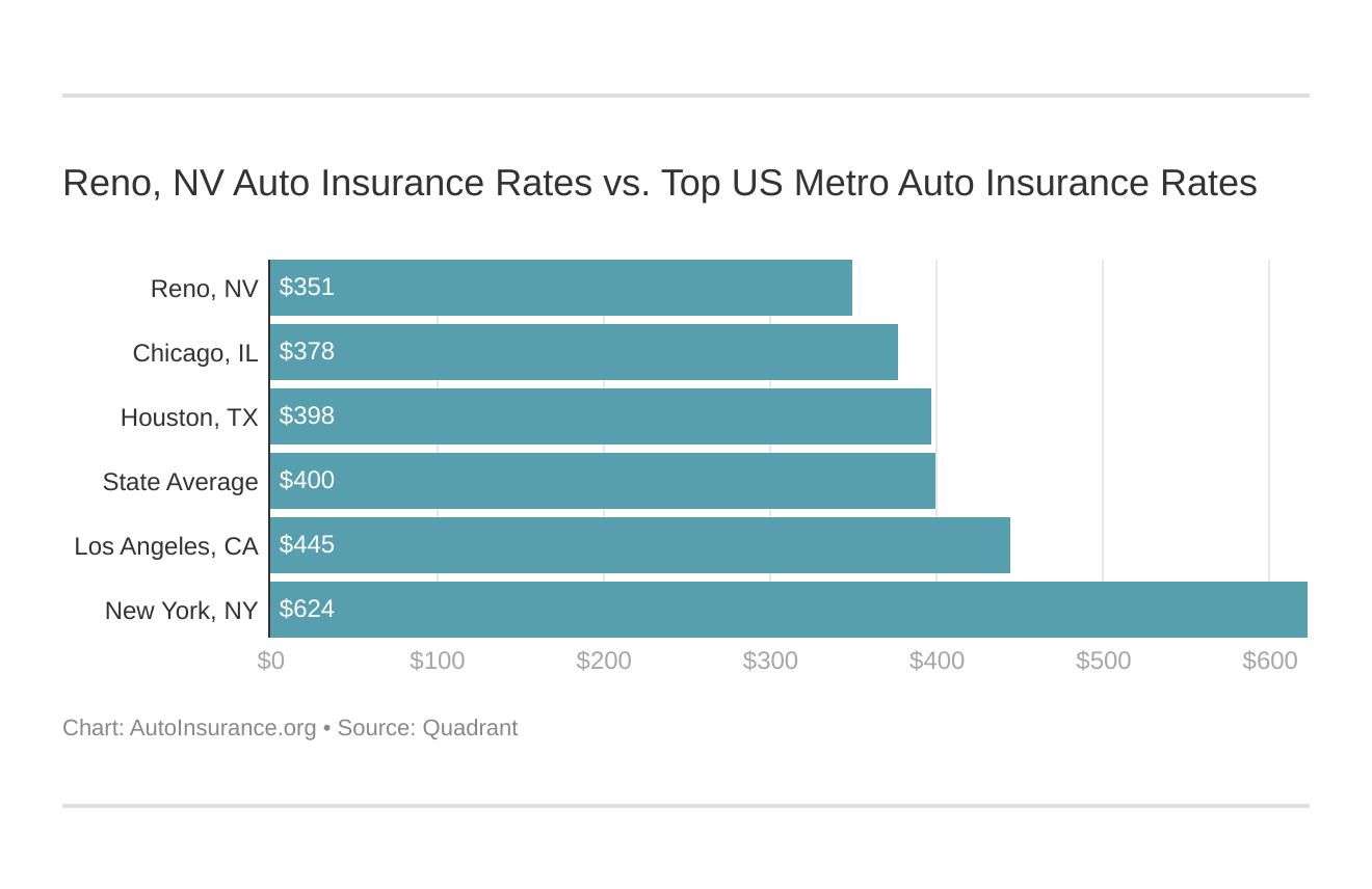 Reno, NV Auto Insurance Rates vs. Top US Metro Auto Insurance Rates