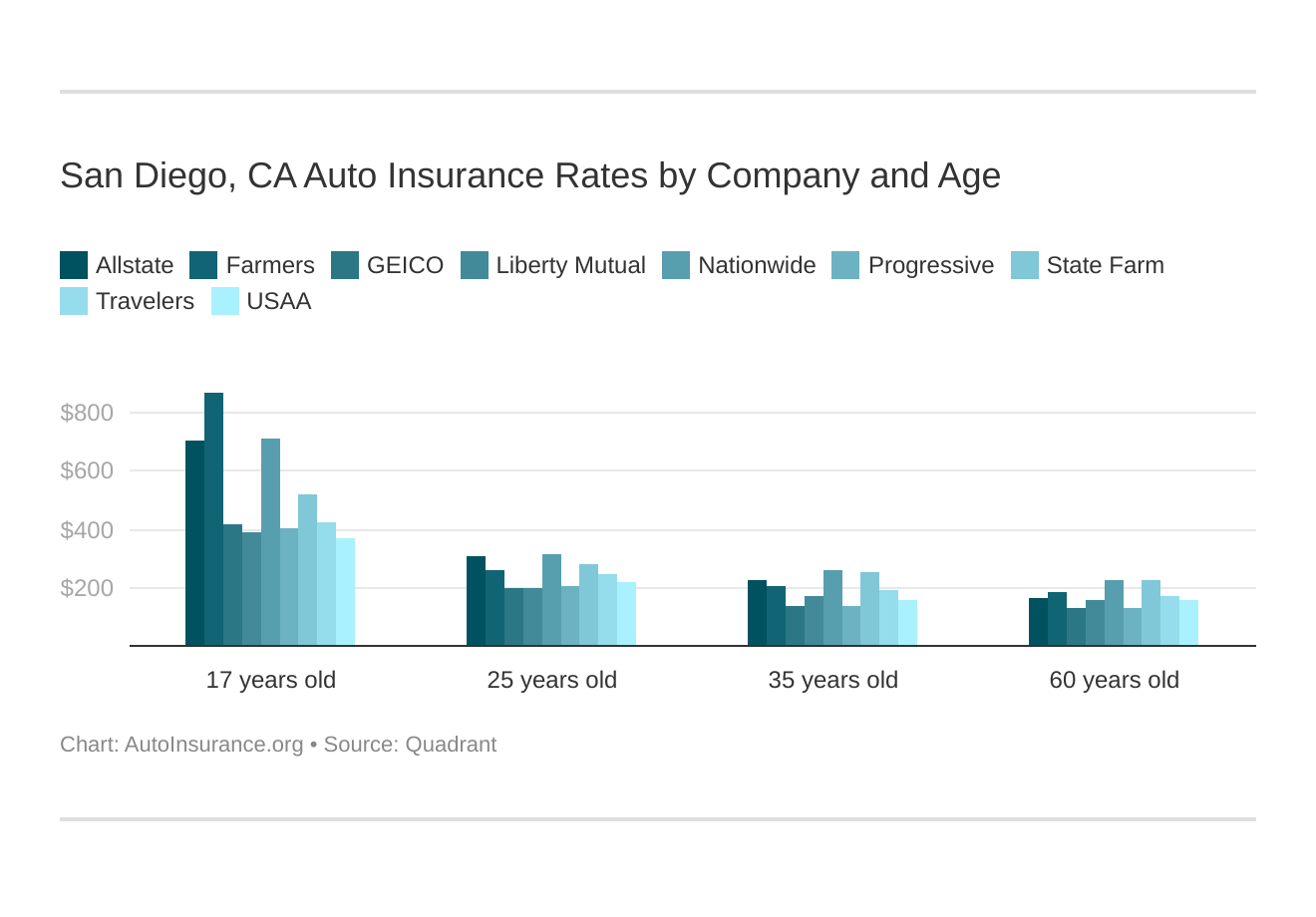 San Diego, CA Auto Insurance Rates by Company and Age