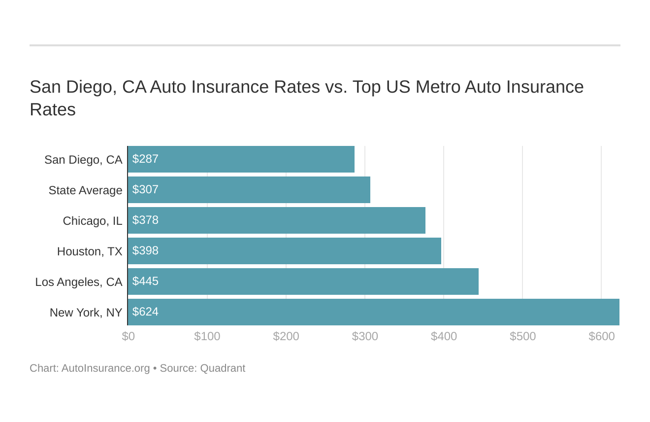 San Diego, CA Auto Insurance Rates vs. Top US Metro Auto Insurance Rates