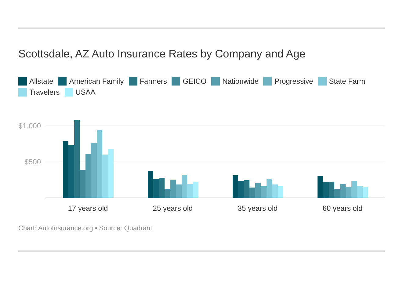 Scottsdale, AZ Auto Insurance Rates by Company and Age
