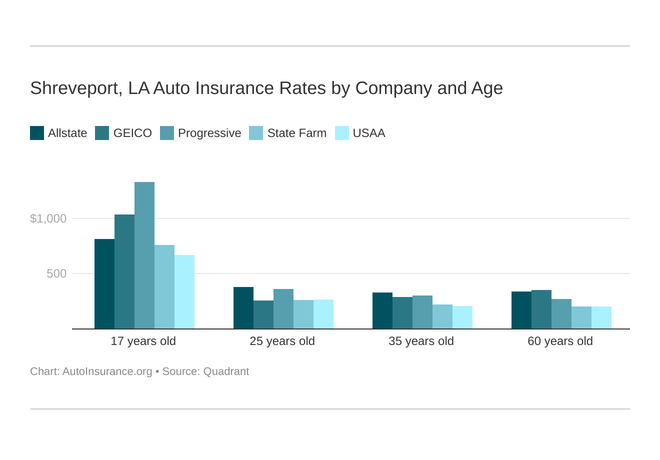 Shreveport, LA Auto Insurance Rates by Company and Age