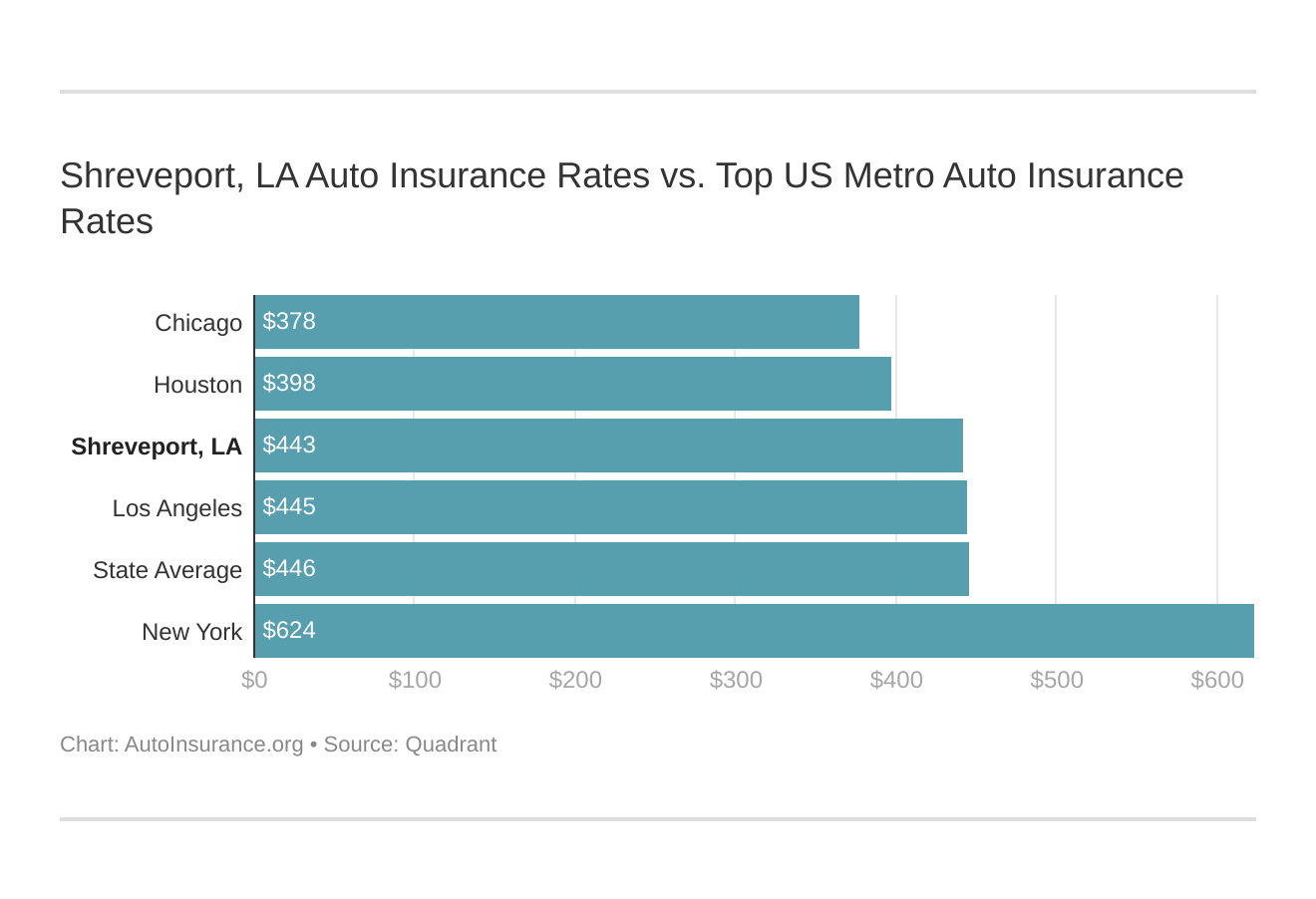 Shreveport, LA Auto Insurance Rates vs. Top US Metro Auto Insurance Rates