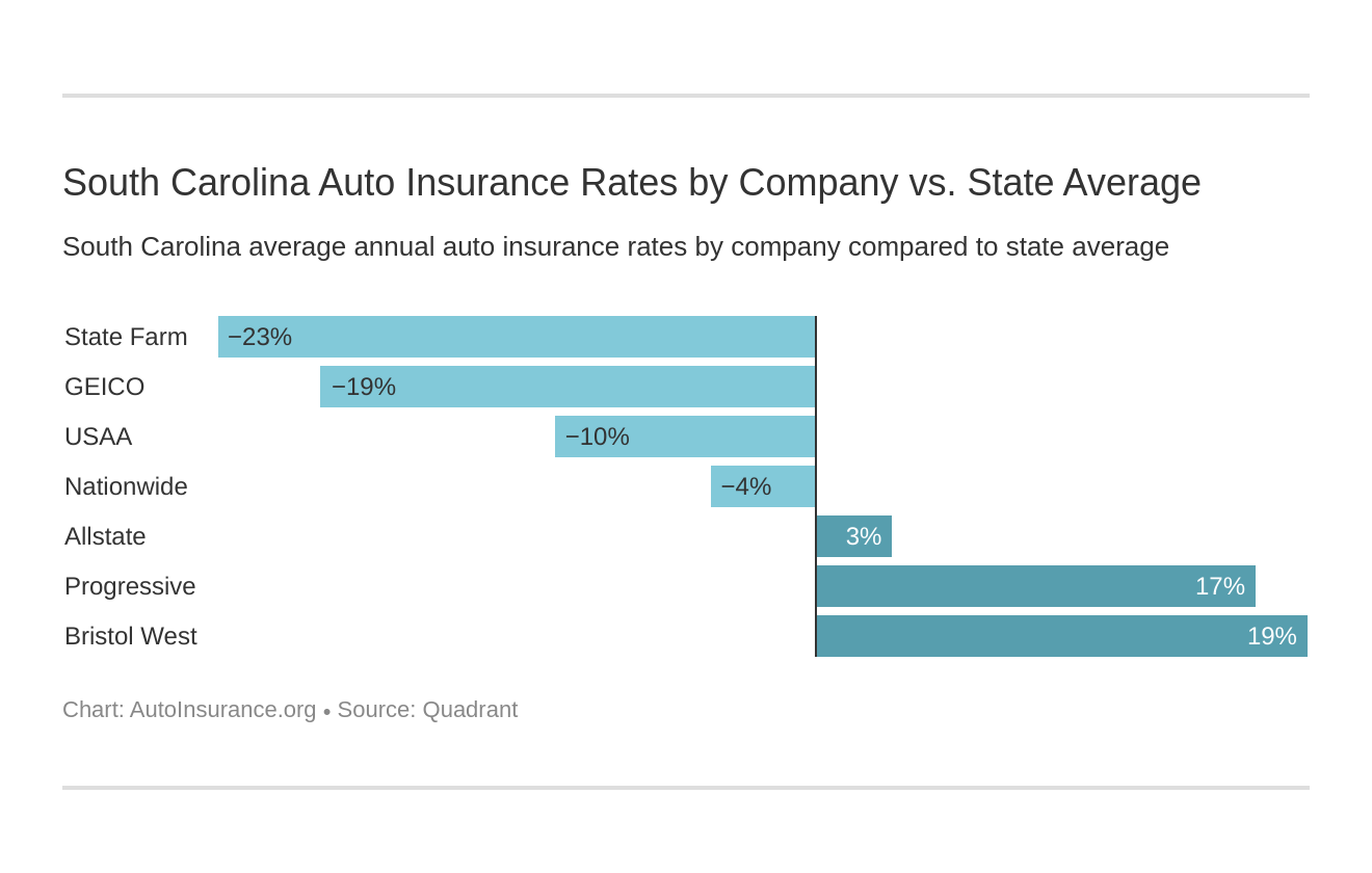South Carolina Auto Insurance Rates by Company vs. State Average