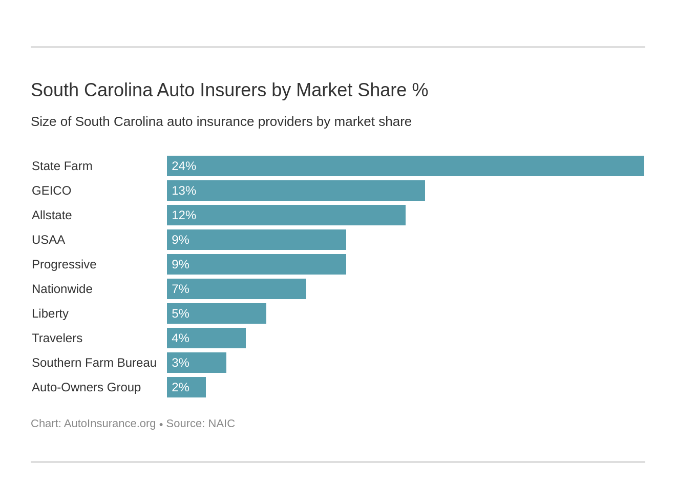 South Carolina Auto Insurers by Market Share %