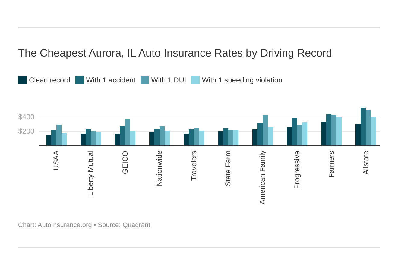 The Cheapest Aurora, IL Auto Insurance Rates by Driving Record