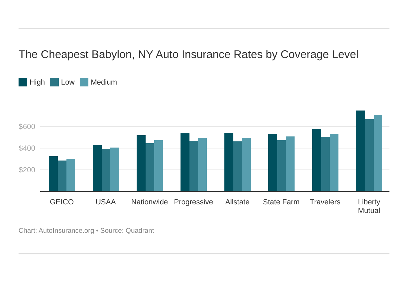 The Cheapest Babylon, NY Auto Insurance Rates by Coverage Level
