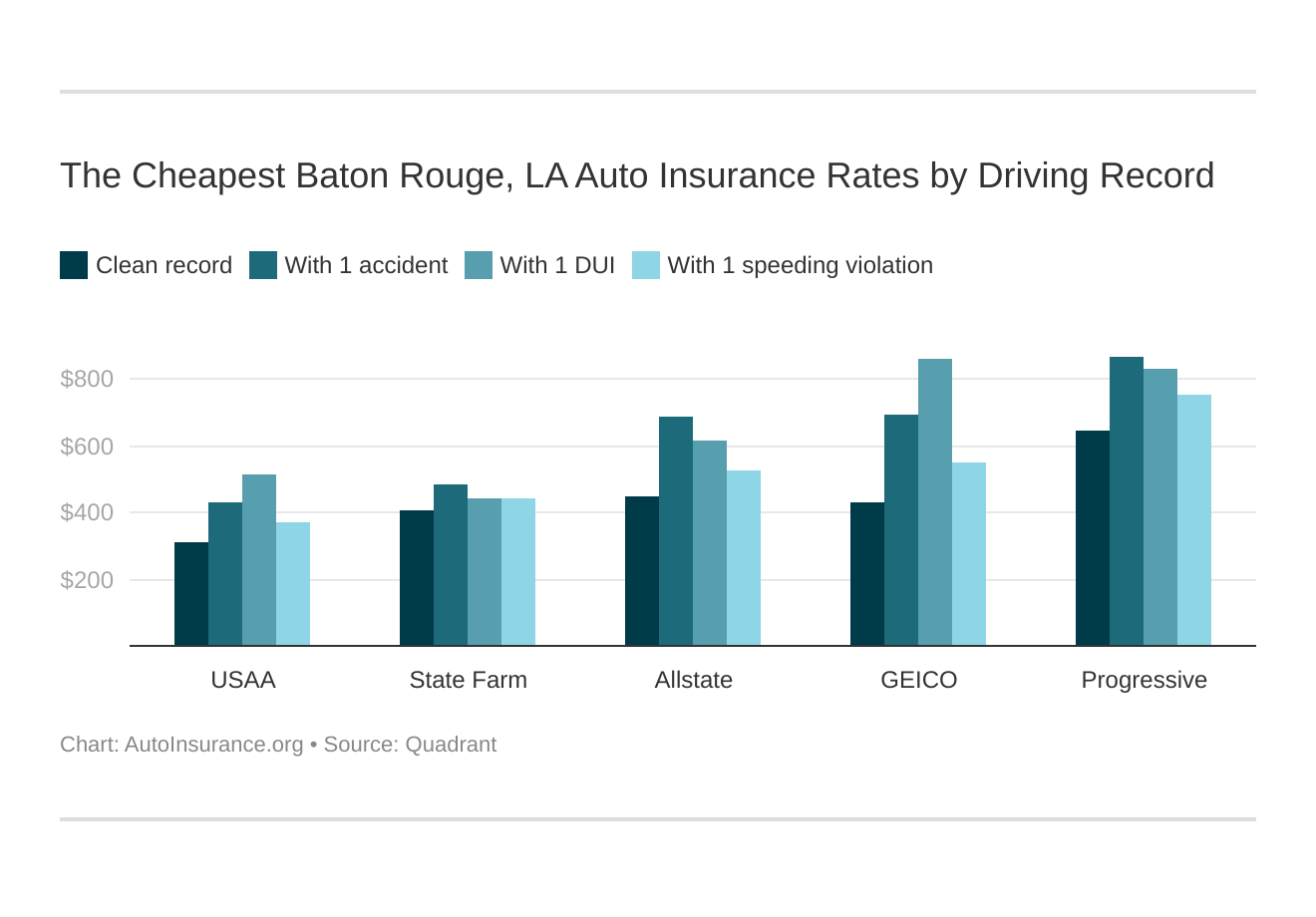 The Cheapest Baton Rouge, LA Auto Insurance Rates by Driving Record