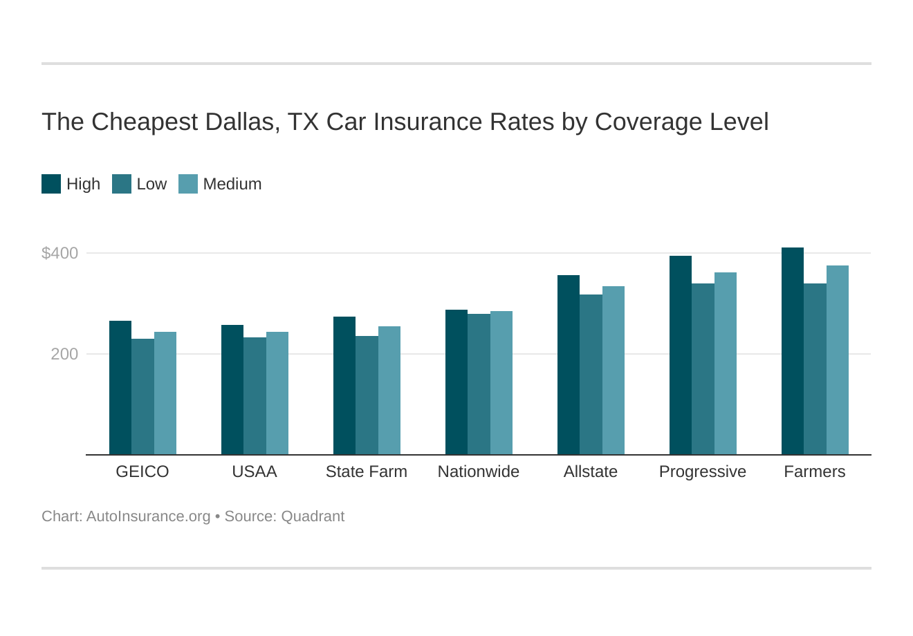 The Cheapest Dallas, TX Car Insurance Rates by Coverage Level