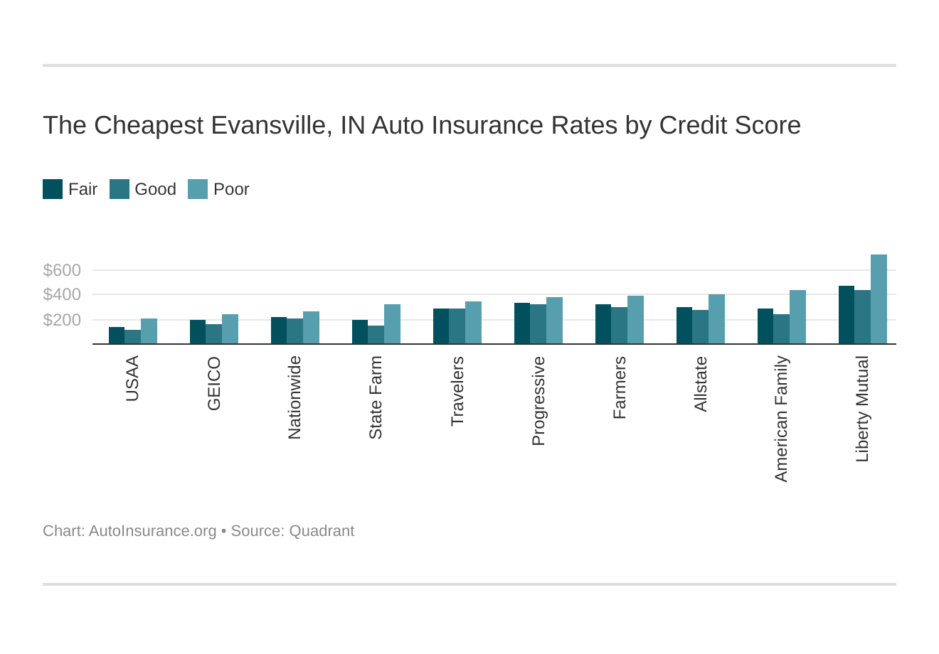 The Cheapest Evansville, IN Auto Insurance Rates by Credit Score