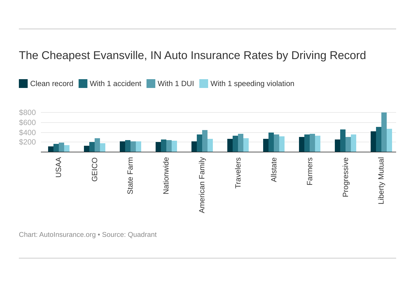 The Cheapest Evansville, IN Auto Insurance Rates by Driving Record