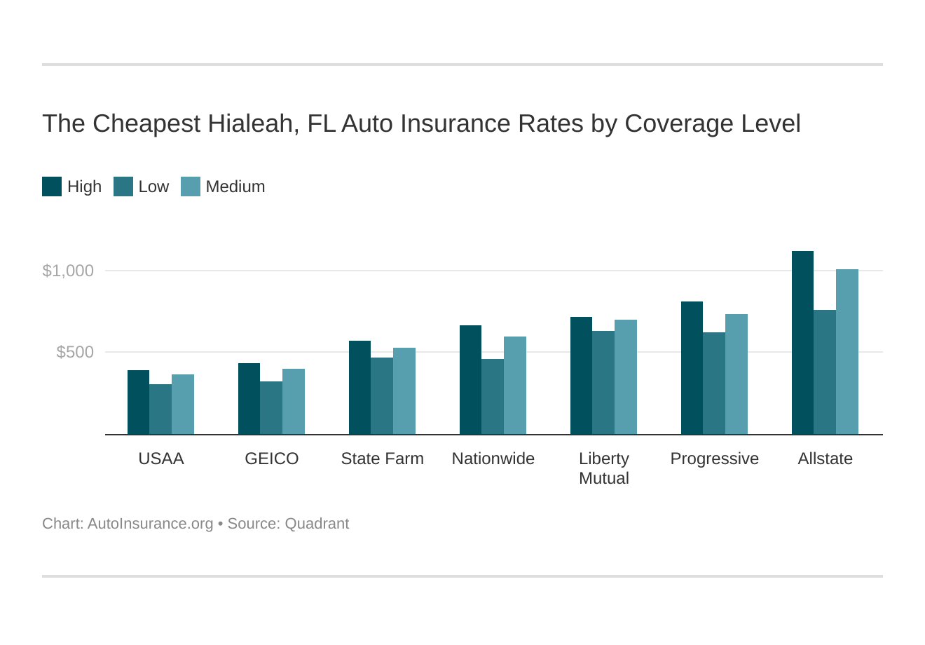 The Cheapest Hialeah, FL Auto Insurance Rates by Coverage Level