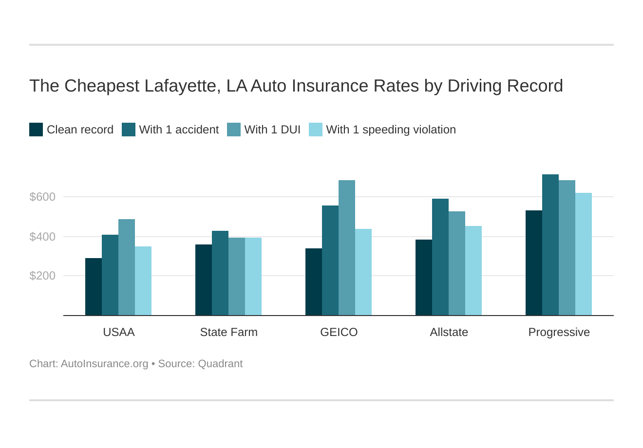 The Cheapest Lafayette, LA Auto Insurance Rates by Driving Record