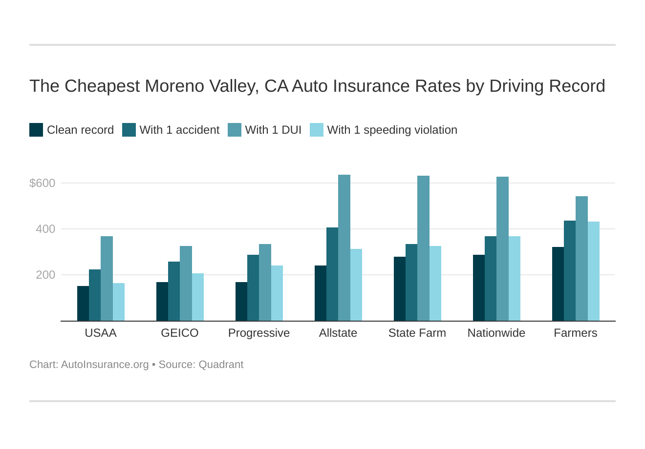 The Cheapest Moreno Valley, CA Auto Insurance Rates by Driving Record
