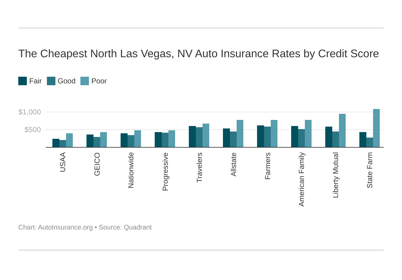 The Cheapest North Las Vegas, NV Auto Insurance Rates by Credit Score