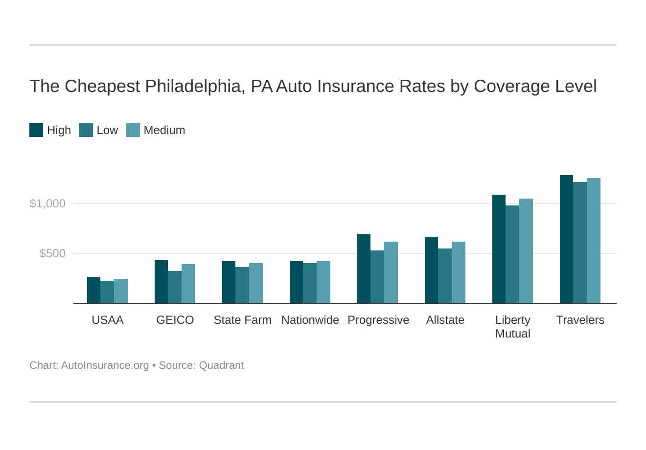 The Cheapest Philadelphia, PA Auto Insurance Rates by Coverage Level