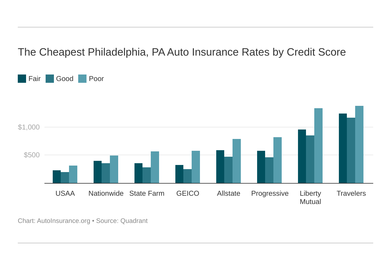 The Cheapest Philadelphia, PA Auto Insurance Rates by Credit Score