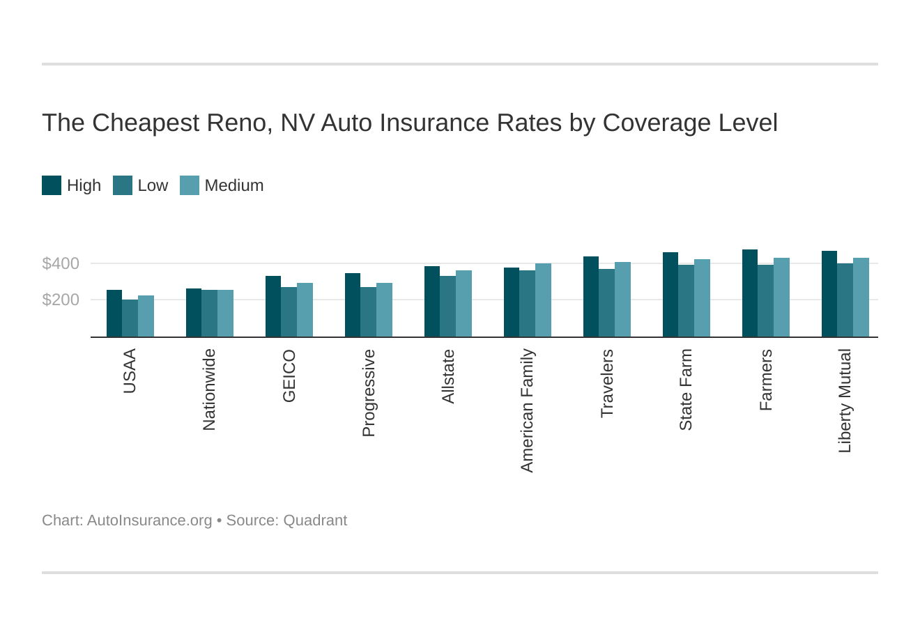 The Cheapest Reno, NV Auto Insurance Rates by Coverage Level