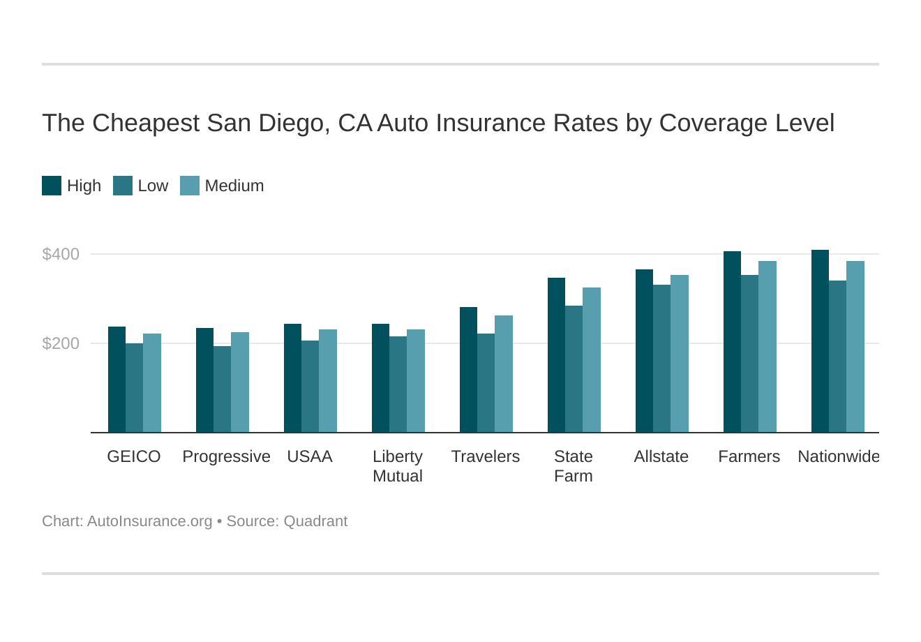 The Cheapest San Diego, CA Auto Insurance Rates by Coverage Level