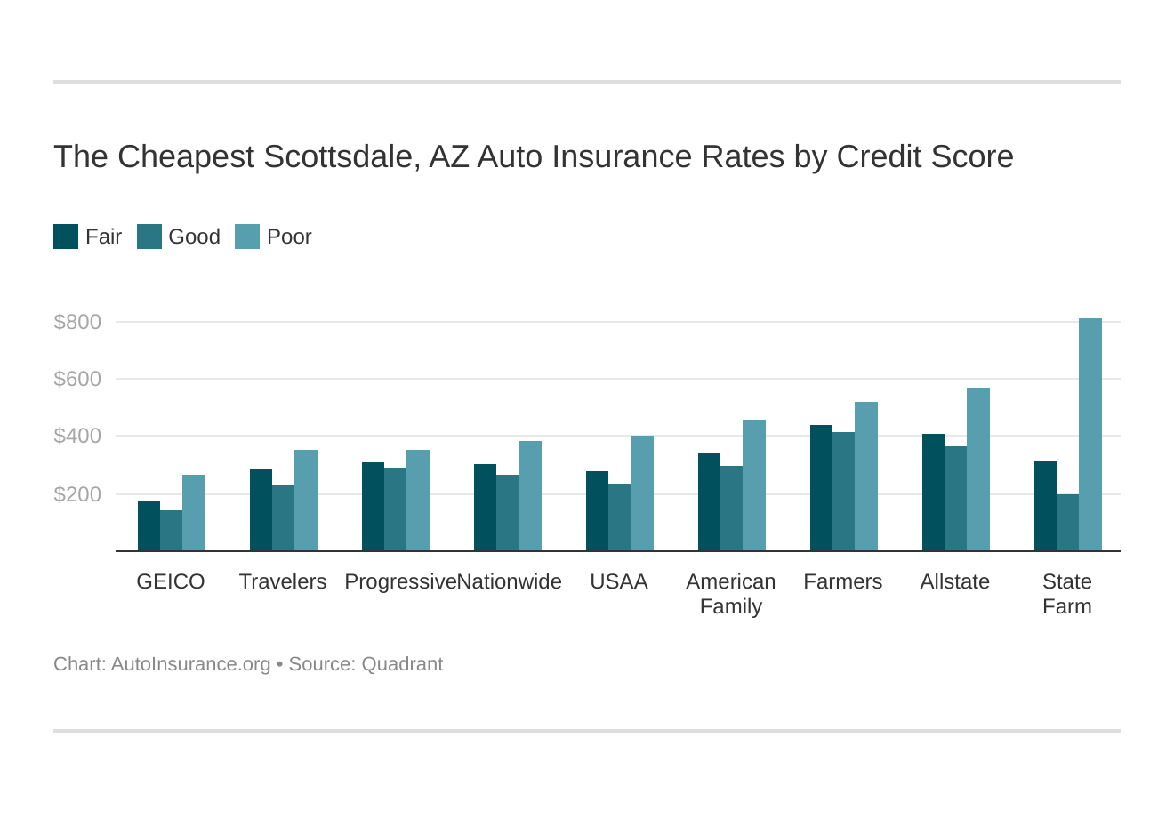 The Cheapest Scottsdale, AZ Auto Insurance Rates by Credit Score