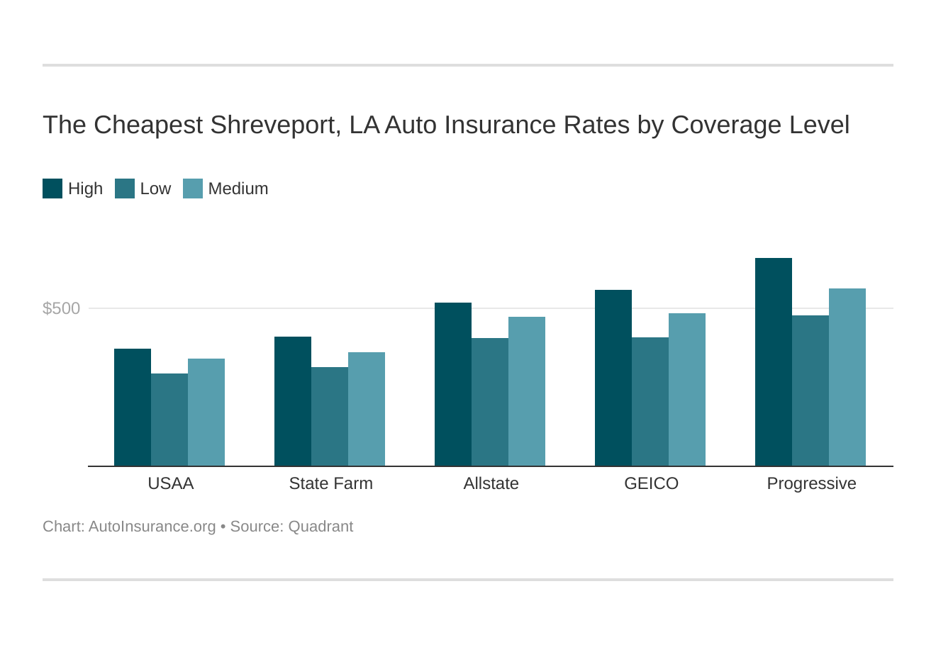 The Cheapest Shreveport, LA Auto Insurance Rates by Coverage Level