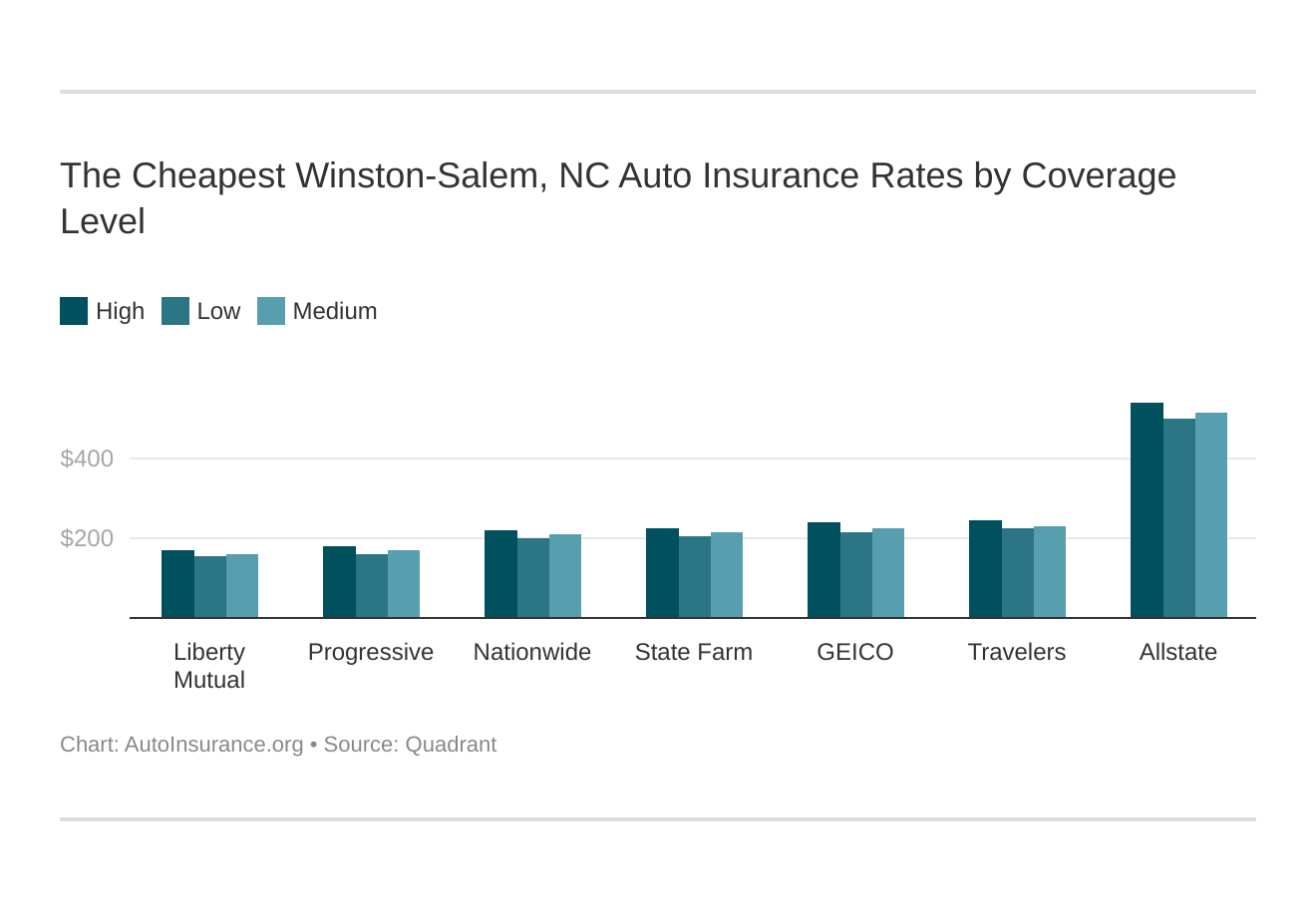 The Cheapest Winston-Salem, NC Auto Insurance Rates by Coverage Level