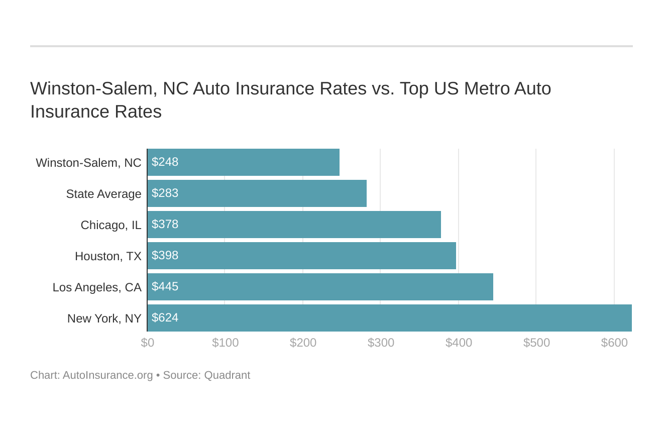 Winston-Salem, NC Auto Insurance Rates vs. Top US Metro Auto Insurance Rates