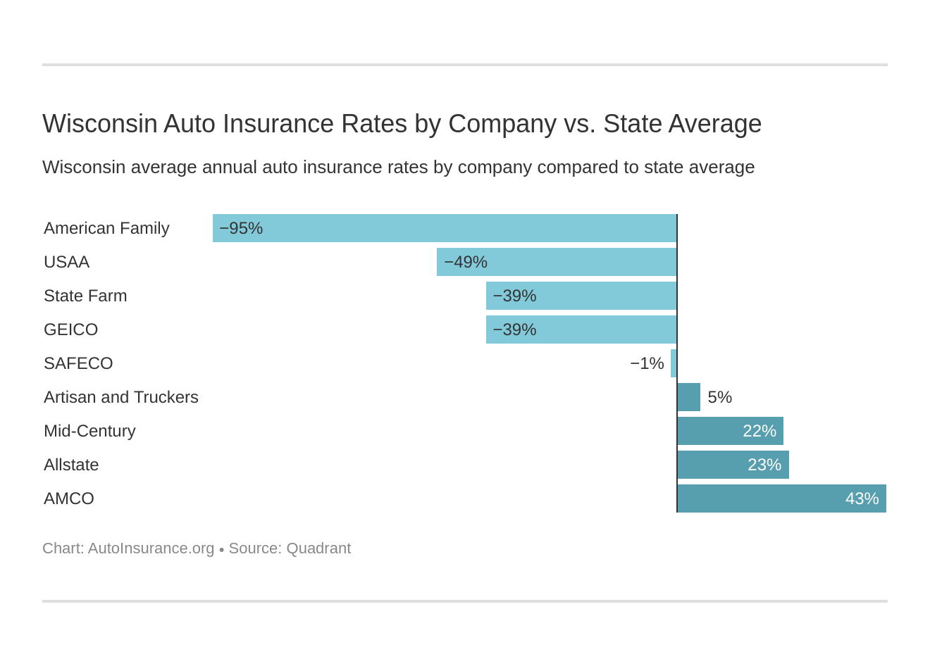 Wisconsin Auto Insurance Rates by Company vs. State Average
